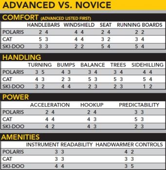 Advanced vs. Novice