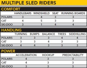 Multiple Sled Riders